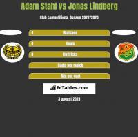Adam Stahl vs Jonas Lindberg h2h player stats