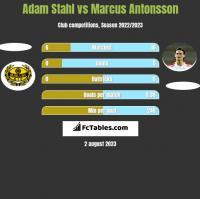 Adam Stahl vs Marcus Antonsson h2h player stats