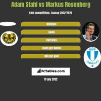 Adam Stahl vs Markus Rosenberg h2h player stats