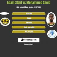Adam Stahl vs Mohammed Saeid h2h player stats