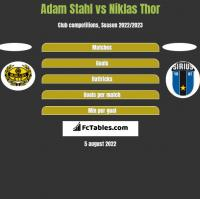 Adam Stahl vs Niklas Thor h2h player stats