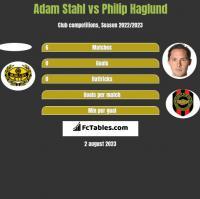 Adam Stahl vs Philip Haglund h2h player stats