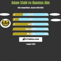 Adam Stahl vs Rasmus Alm h2h player stats