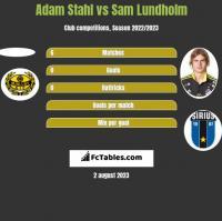 Adam Stahl vs Sam Lundholm h2h player stats