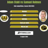 Adam Stahl vs Samuel Holmen h2h player stats