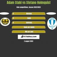 Adam Stahl vs Stefano Holmquist h2h player stats
