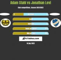 Adam Stahl vs Jonathan Levi h2h player stats
