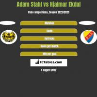 Adam Stahl vs Hjalmar Ekdal h2h player stats
