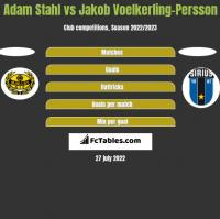 Adam Stahl vs Jakob Voelkerling-Persson h2h player stats