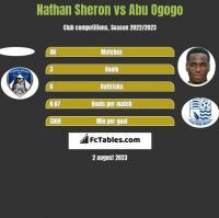 Nathan Sheron vs Abu Ogogo h2h player stats