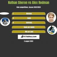 Nathan Sheron vs Alex Rodman h2h player stats