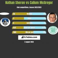Nathan Sheron vs Callum McGregor h2h player stats