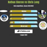 Nathan Sheron vs Chris Long h2h player stats