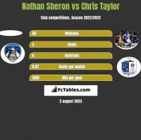 Nathan Sheron vs Chris Taylor h2h player stats