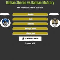 Nathan Sheron vs Damian McCrory h2h player stats