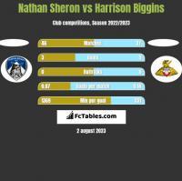 Nathan Sheron vs Harrison Biggins h2h player stats
