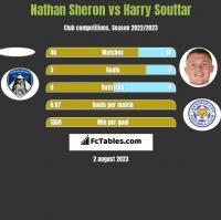 Nathan Sheron vs Harry Souttar h2h player stats