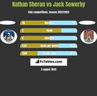 Nathan Sheron vs Jack Sowerby h2h player stats