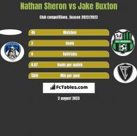 Nathan Sheron vs Jake Buxton h2h player stats