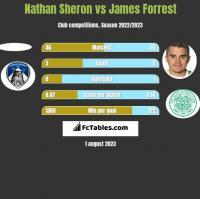 Nathan Sheron vs James Forrest h2h player stats