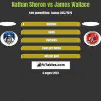 Nathan Sheron vs James Wallace h2h player stats