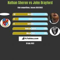 Nathan Sheron vs John Brayford h2h player stats