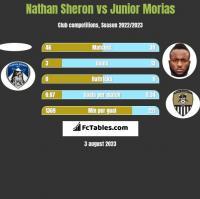 Nathan Sheron vs Junior Morias h2h player stats