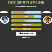 Nathan Sheron vs Lewie Coyle h2h player stats