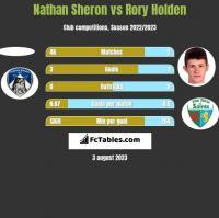 Nathan Sheron vs Rory Holden h2h player stats