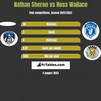 Nathan Sheron vs Ross Wallace h2h player stats