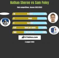 Nathan Sheron vs Sam Foley h2h player stats