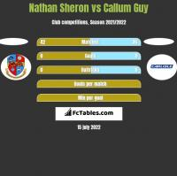 Nathan Sheron vs Callum Guy h2h player stats