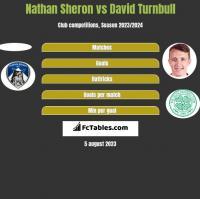 Nathan Sheron vs David Turnbull h2h player stats
