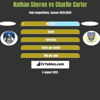 Nathan Sheron vs Charlie Carter h2h player stats