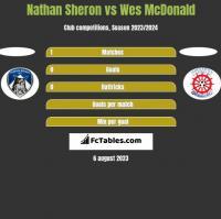 Nathan Sheron vs Wes McDonald h2h player stats