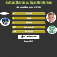 Nathan Sheron vs Ewan Henderson h2h player stats