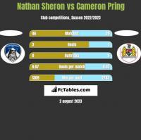 Nathan Sheron vs Cameron Pring h2h player stats