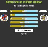 Nathan Sheron vs Ethan Erhahon h2h player stats