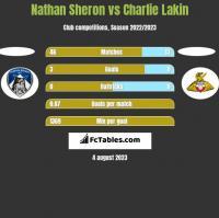 Nathan Sheron vs Charlie Lakin h2h player stats