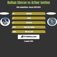Nathan Sheron vs Arthur Iontton h2h player stats