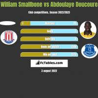 William Smallbone vs Abdoulaye Doucoure h2h player stats