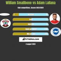 William Smallbone vs Adam Lallana h2h player stats