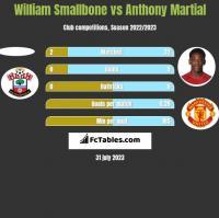 William Smallbone vs Anthony Martial h2h player stats