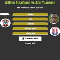 William Smallbone vs Axel Tuanzebe h2h player stats
