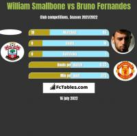 William Smallbone vs Bruno Fernandes h2h player stats