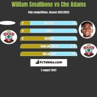 William Smallbone vs Che Adams h2h player stats