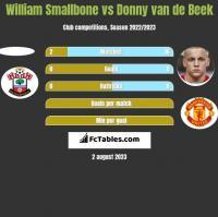 William Smallbone vs Donny van de Beek h2h player stats