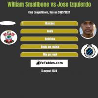William Smallbone vs Jose Izquierdo h2h player stats