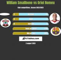 William Smallbone vs Oriol Romeu h2h player stats