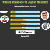 William Smallbone vs Jayson Molumby h2h player stats
